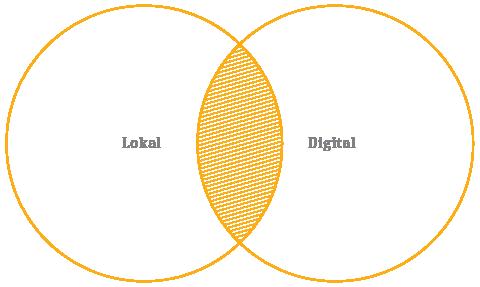 Schnittmenge Lokal/Digital